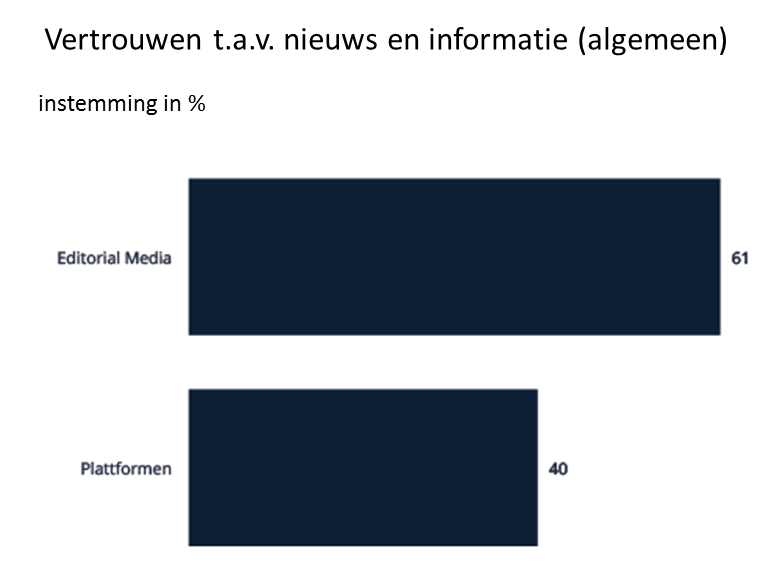 Editorial Media are trustworthy NL