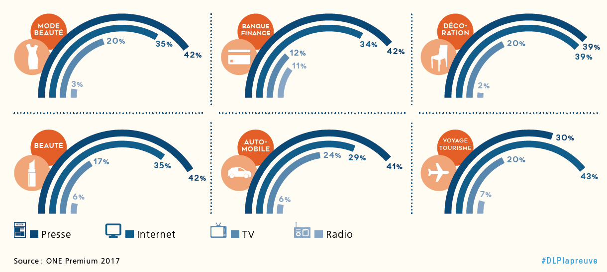 Graph preferred information source per sector FR
