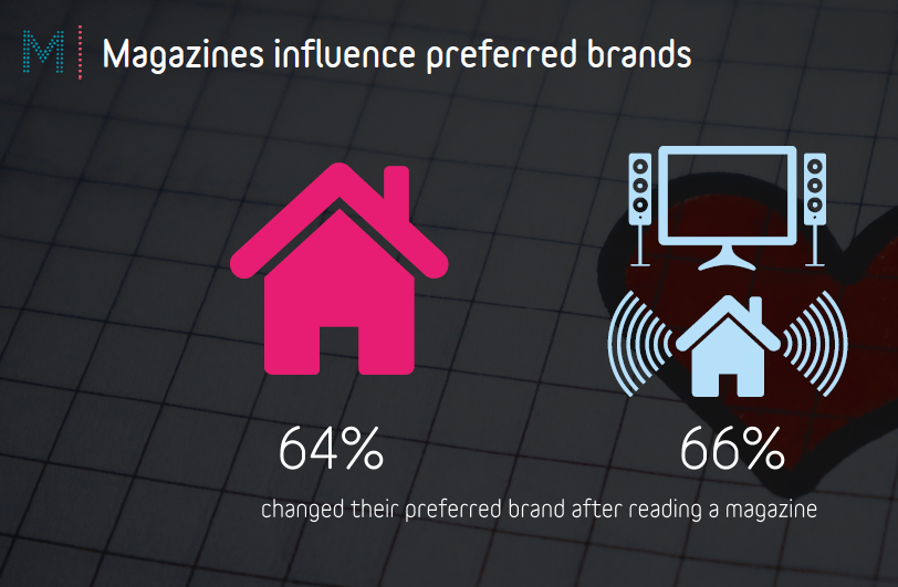 Magnetic Home Truths preferred brands