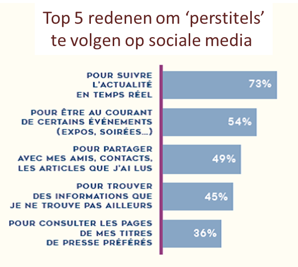 Top 5 reasons for following mag media on social media NL