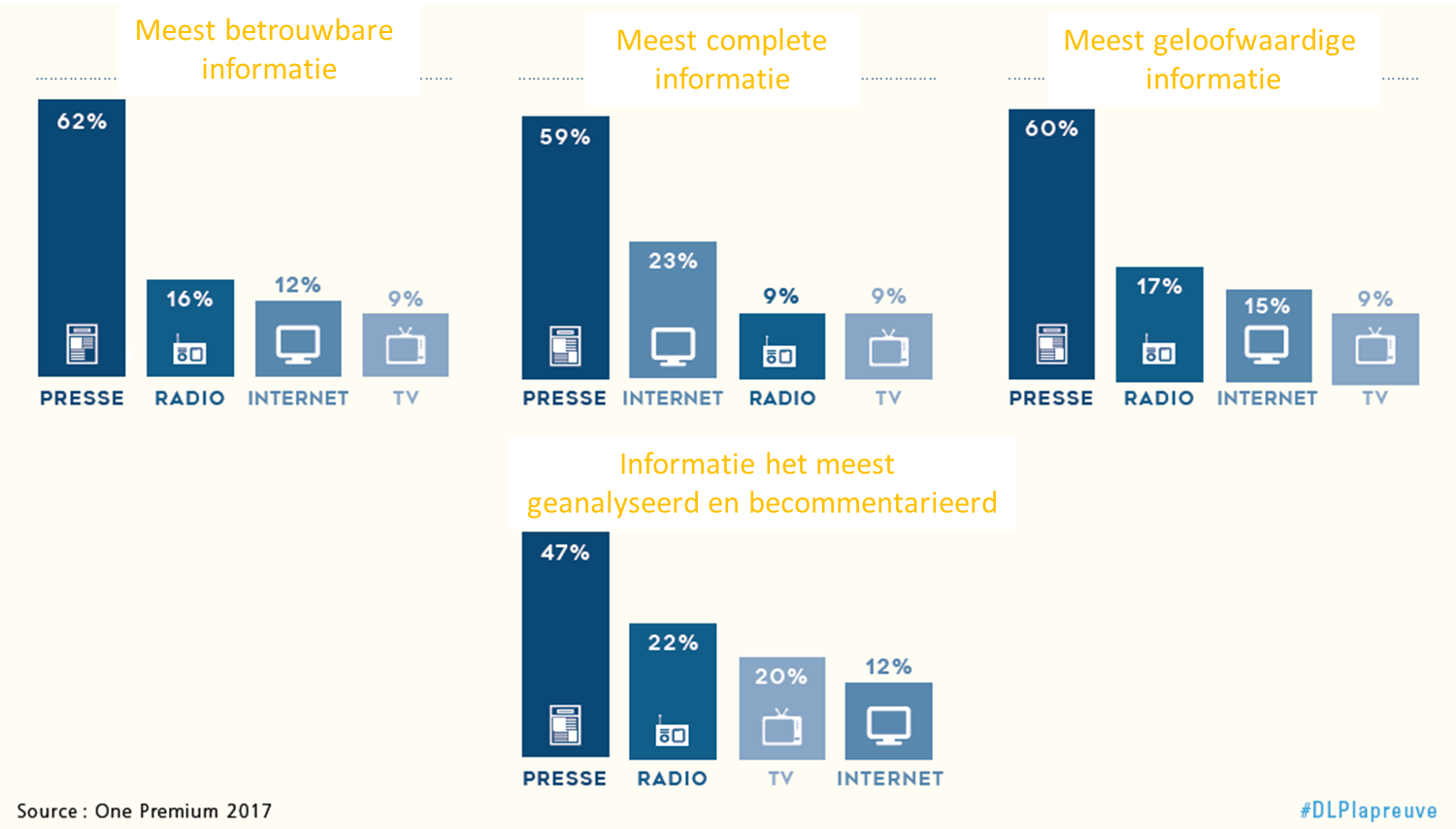 graph reasons for trust in press media NL