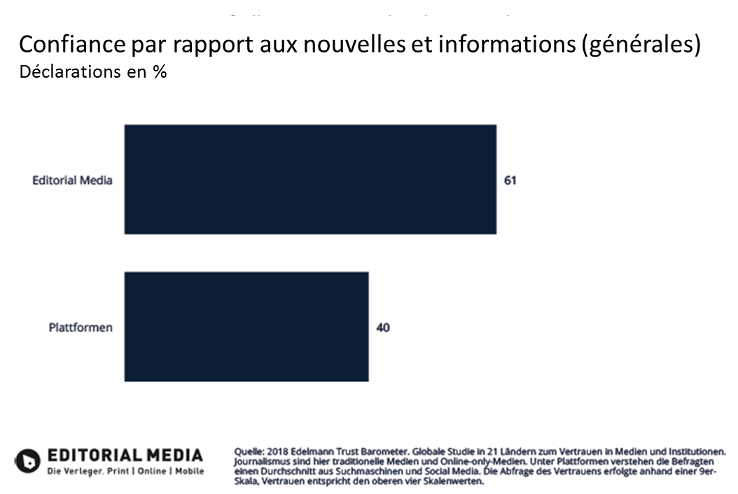 graph trust in editorial media FR