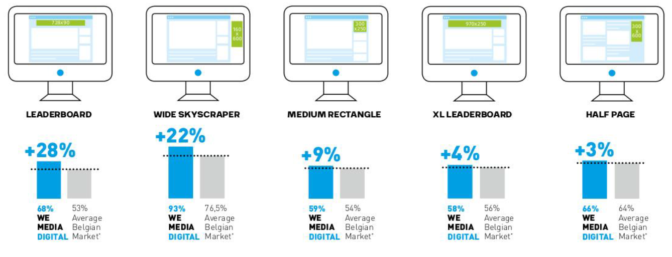 Graph WE MEDIA DIGITAL viewability