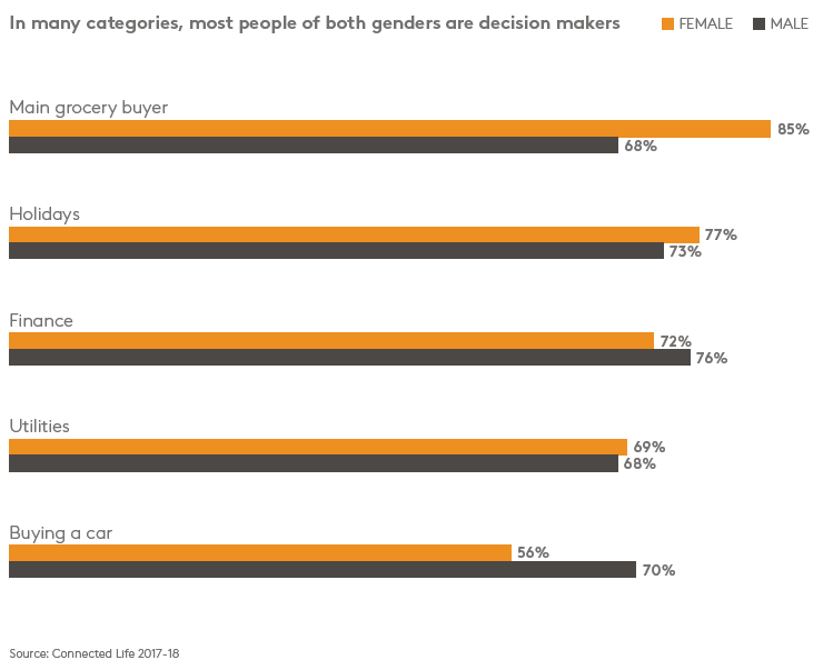 graph Decision making male vs female per category