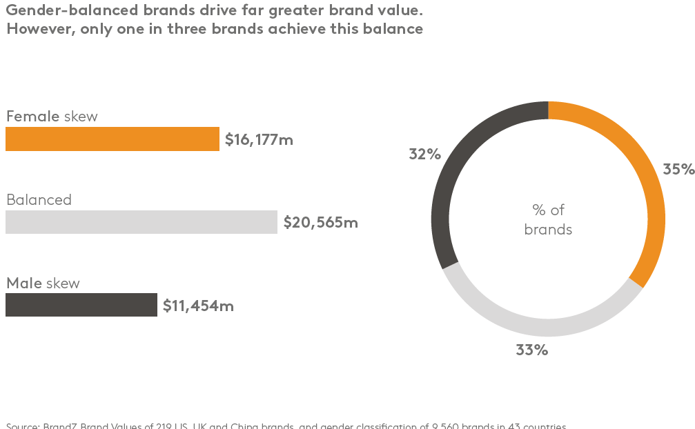graph Gender-balanced brands drive greater brand value