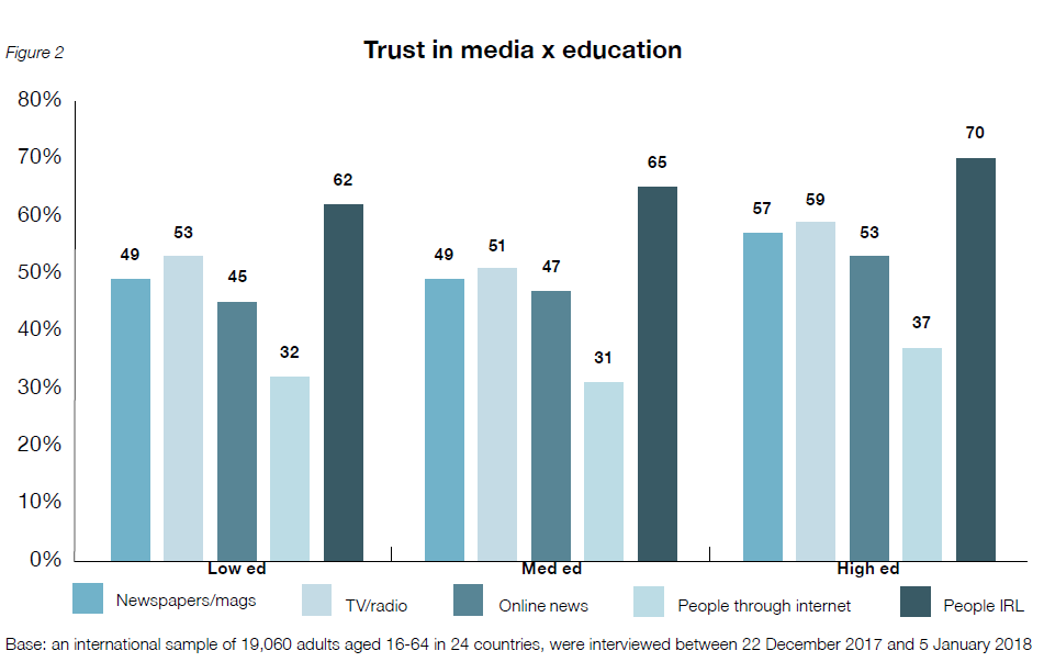 Graph Trust in media x education