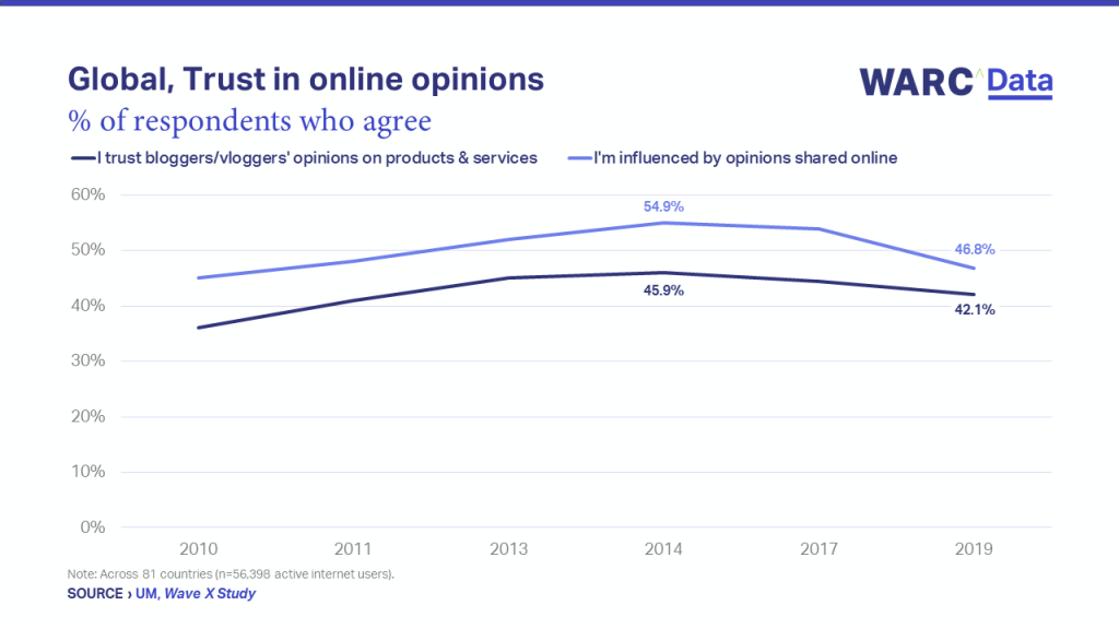 Graph global trust in online opinions