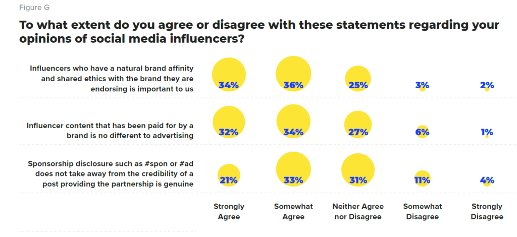 Graph behaviour towards social media influencers - disagree