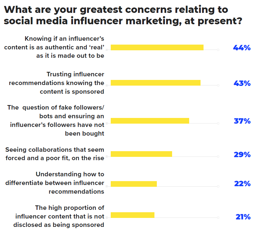 Graph greatest concerns influencer marketing