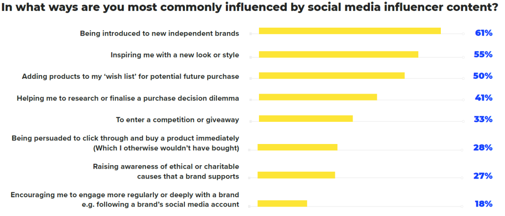 Graph influence of social media influencer content