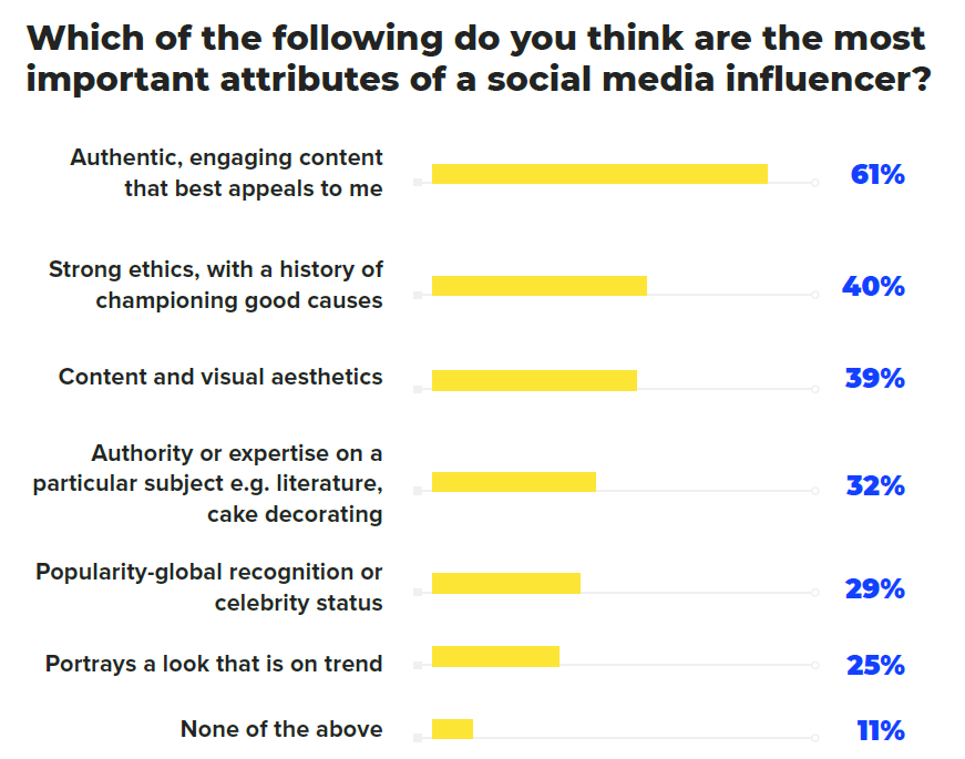 Graph most important attributes of social media influencer