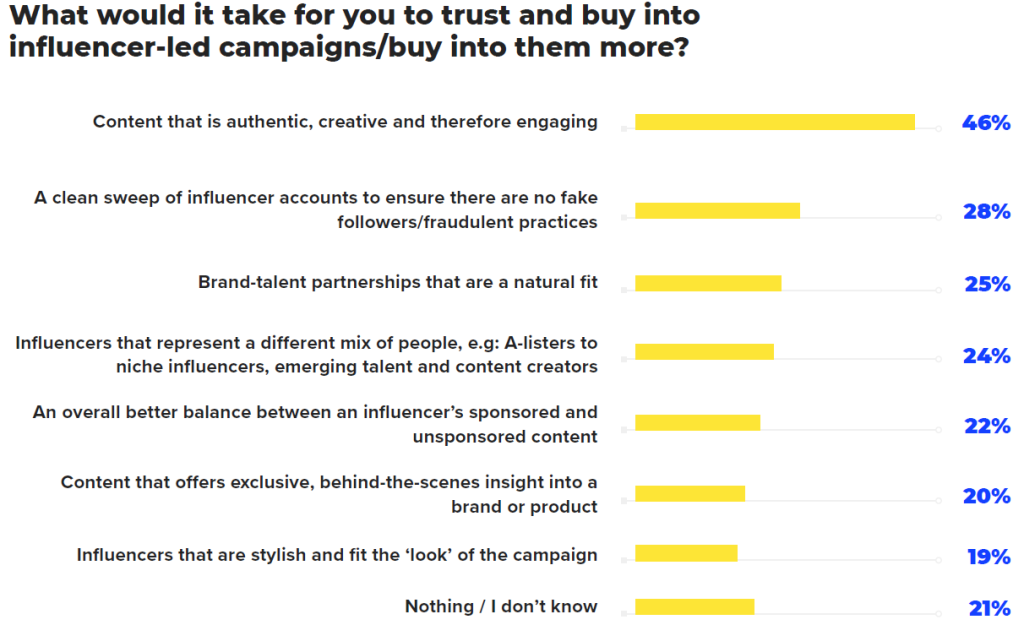 Graph what would it take to trust and buy into influencer-led campaigns