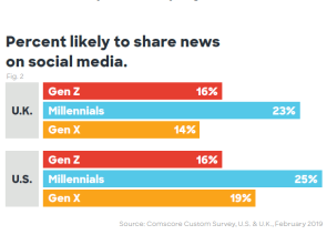Graph Percentage likely to share news on social media