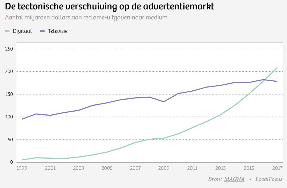 Grafiek verschuiving reclameinvesteringen wereldwijd