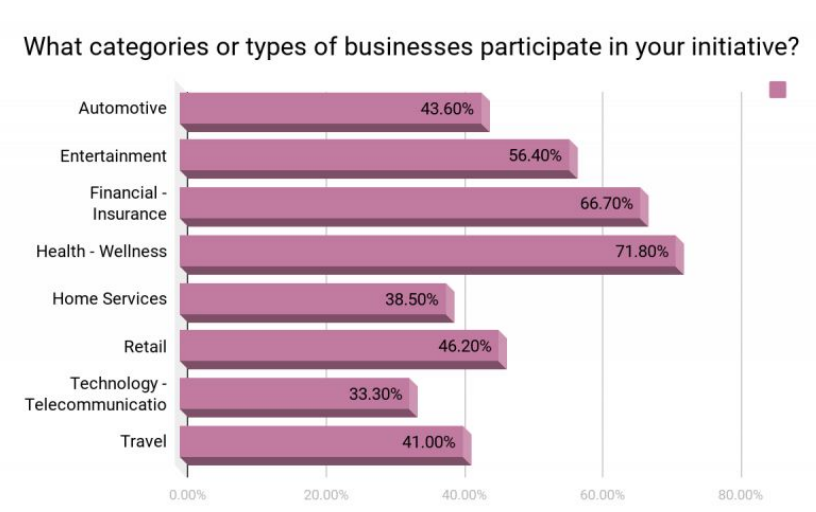 Graph sectors using branded content most