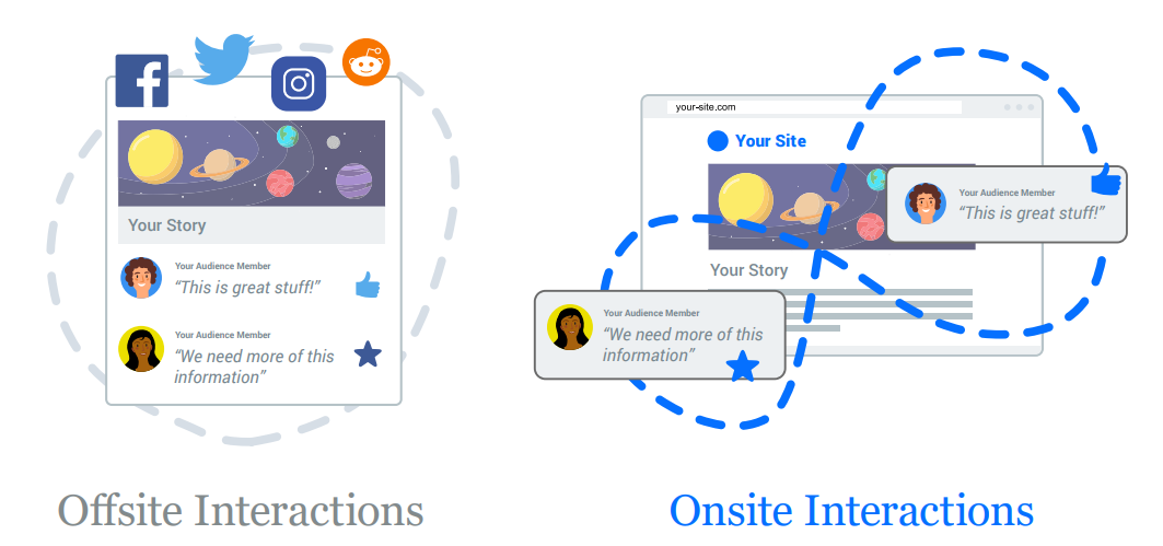offsite vs onsite interacties
