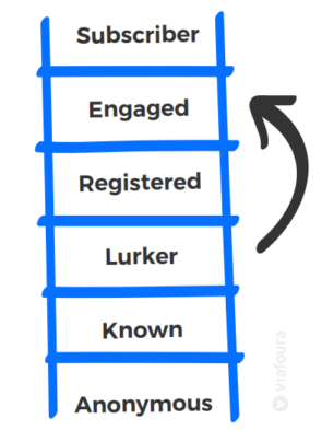 the engagement ladder