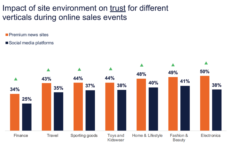 Graph showing impact of ad environment during sales events