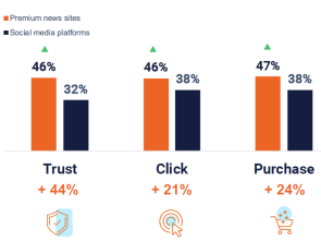 Graph showing effect of context on trust click purchase