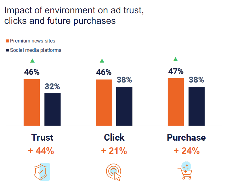 Graph showing effect of context on trust, click and purchase