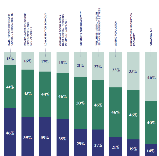 Graph - impact of societal issues on marketing 2020