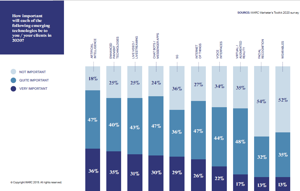 Graph - importance emerging tech for marketing 2020