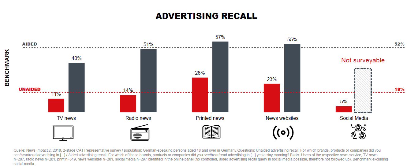 Graph advertising recall per media type