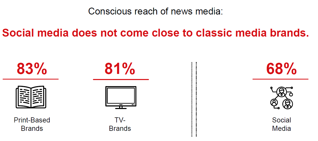 Graph conscious reach media types