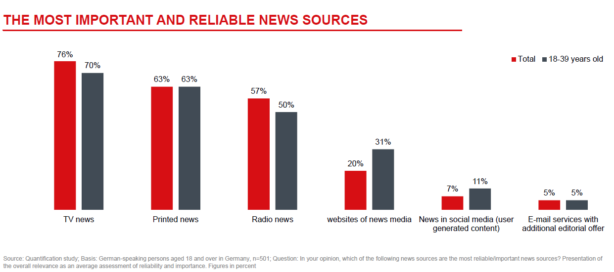 Graph most important and reliable news sources