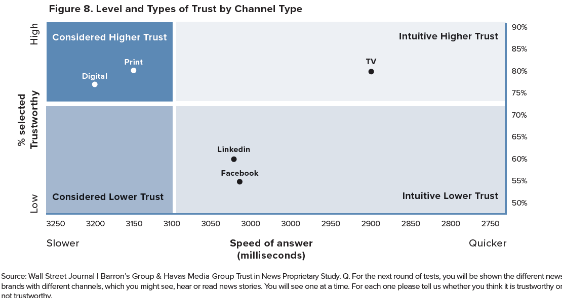 Level and types of trust by channel