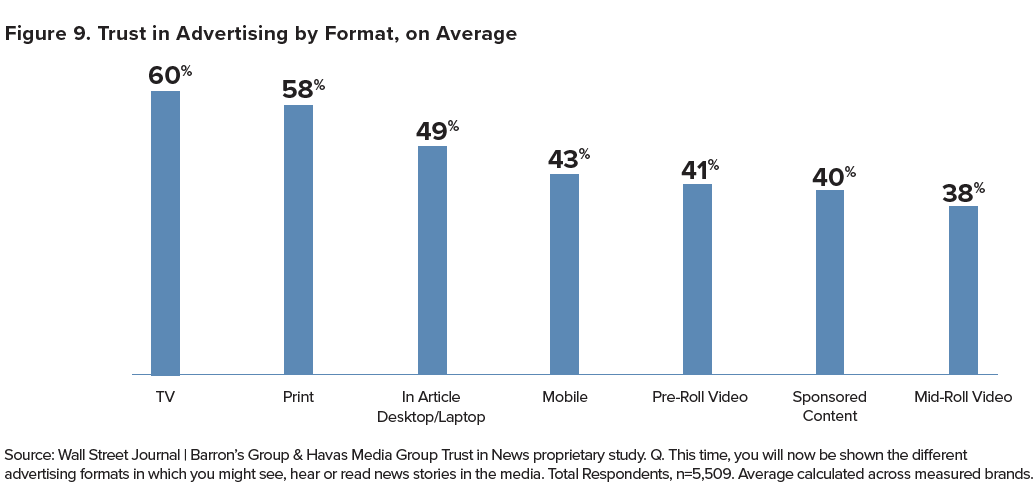 Trust in advertising by format