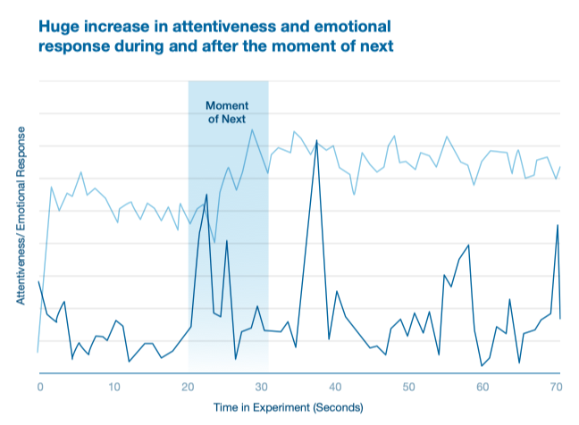 Graph showing peaks in attention at moments of next - Nielsen