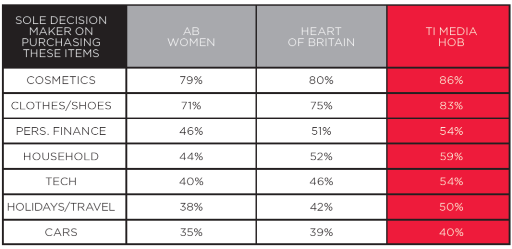 Graph Heart of Britain purchasing power 1