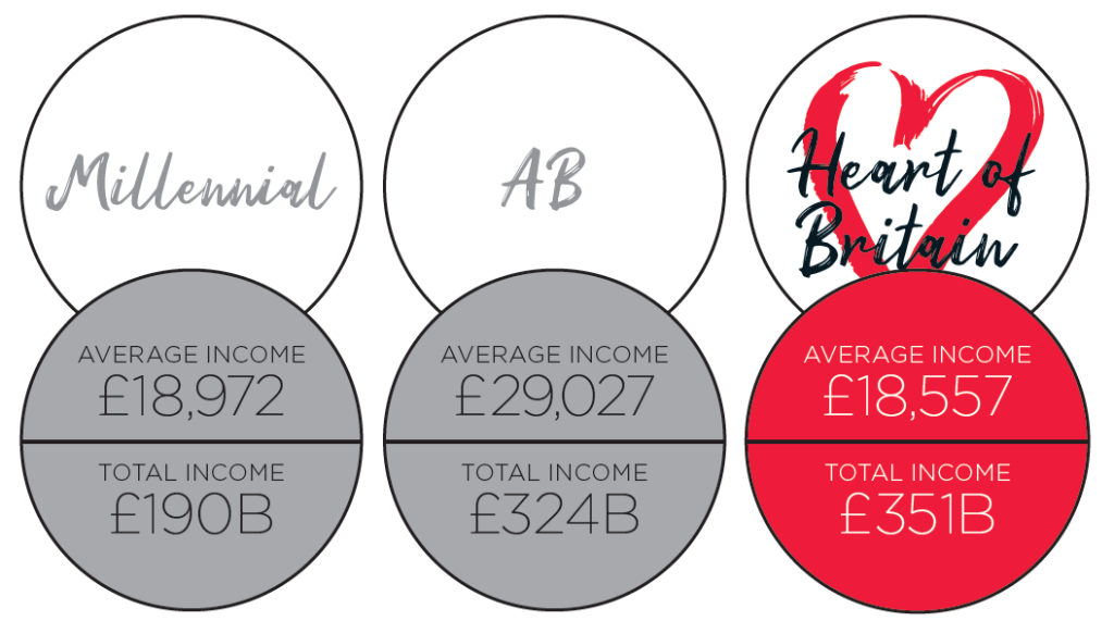 Heart of Britain average and total income