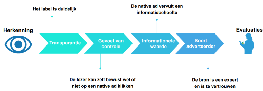 Native advertising succesfactoren
