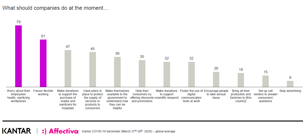 Graph Kantar- What should companies do at the moment