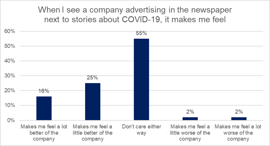 Graph showing attitude towards advertising with Covid-19 reference