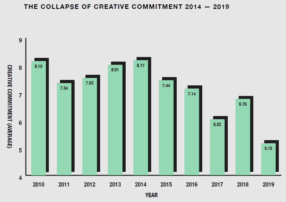 Graph: Collapse of creative commitment (2)