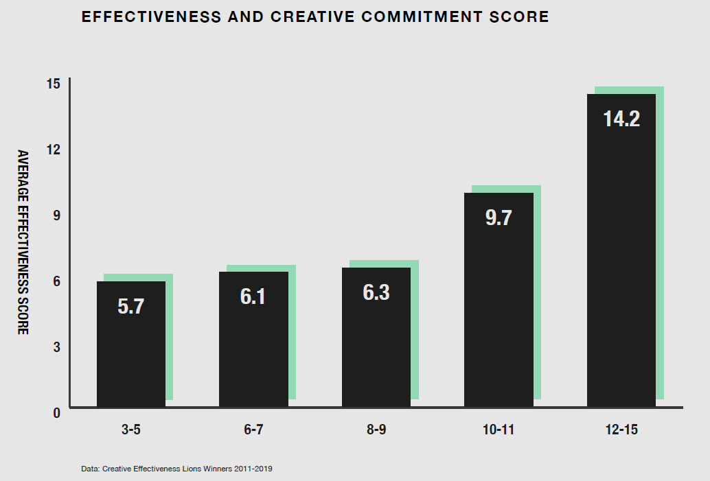Effectiveness and creative commitment score