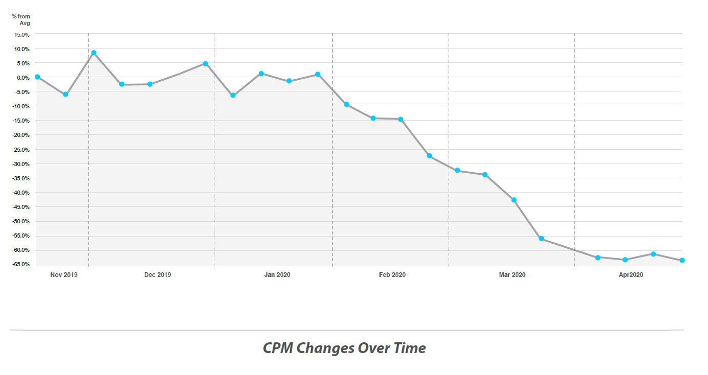 Graph CPM changes over time