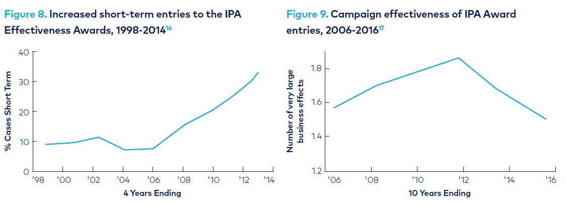 Graph - campaign effectiveness IPA database