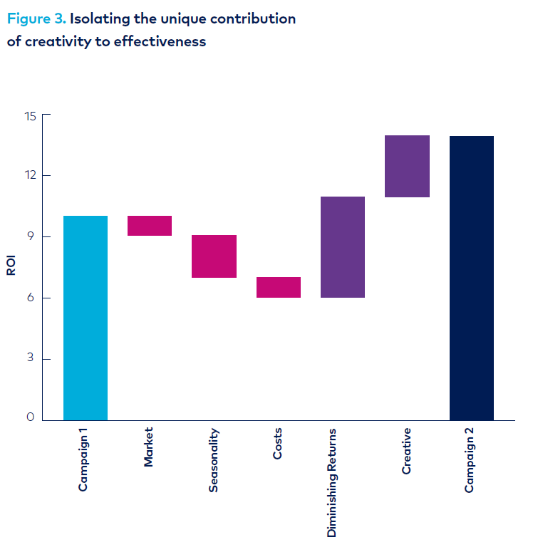 Graph - effect of creativity on ROI