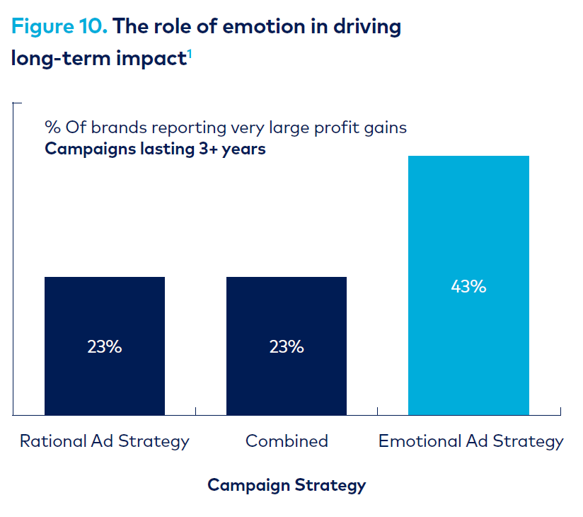 Graph - role of emotion in driving long-term impact