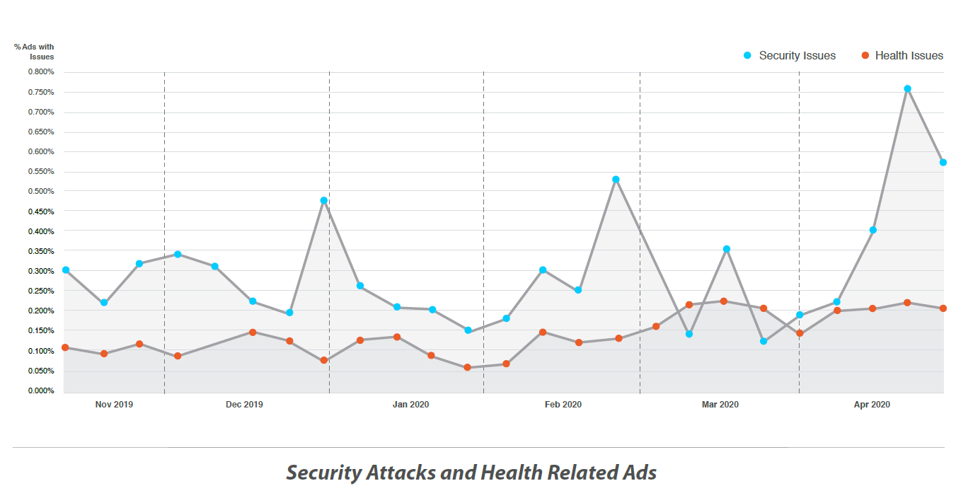 Graph security attacks and health related ads
