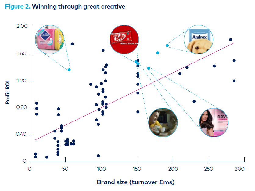 Graph - winning through great creative