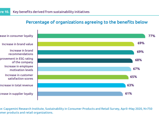 Graph benefits of sustainable initiatives