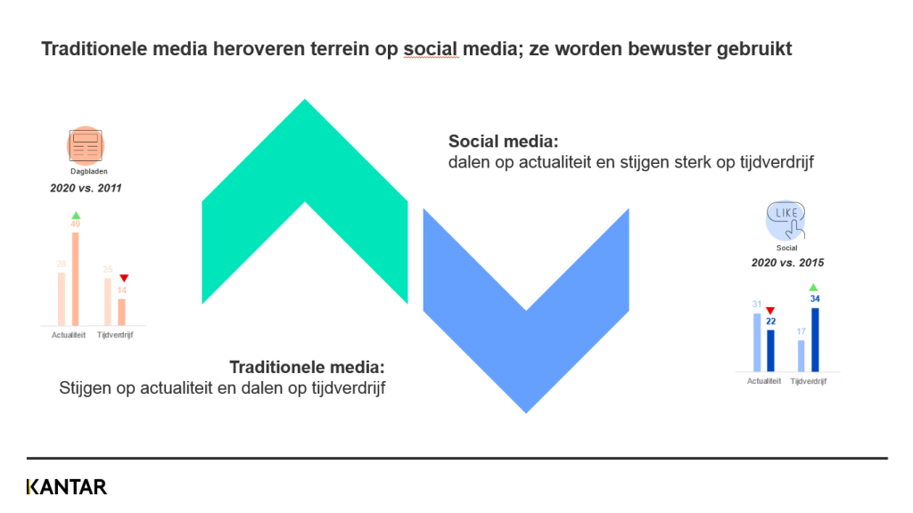 Graph traditionele media vs sociale media