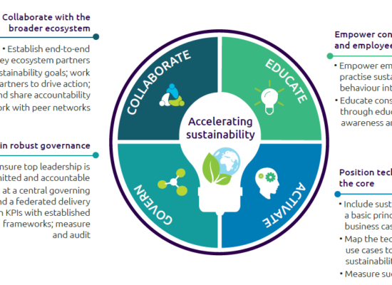Roadmap to accelerate sustainability
