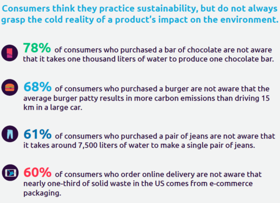 Stats about consumers and sustainability