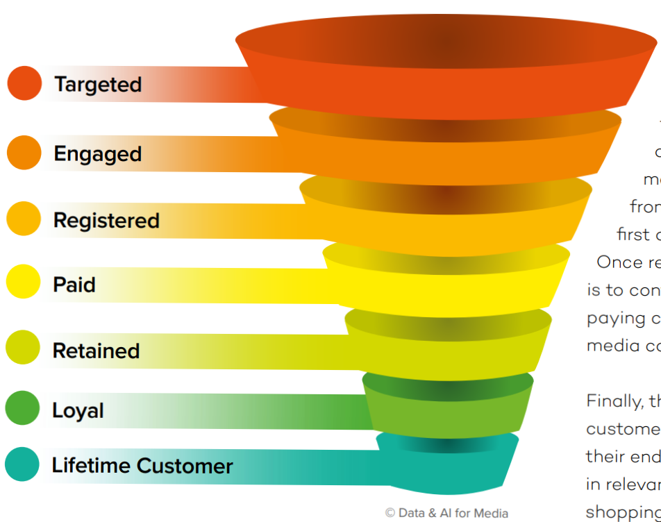 Audience Relationship Funnel
